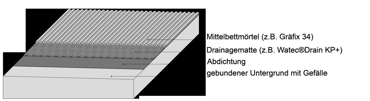 Terrassenplatten Auf Splitt Verlegen Schritt Fur Schritt Erklart
