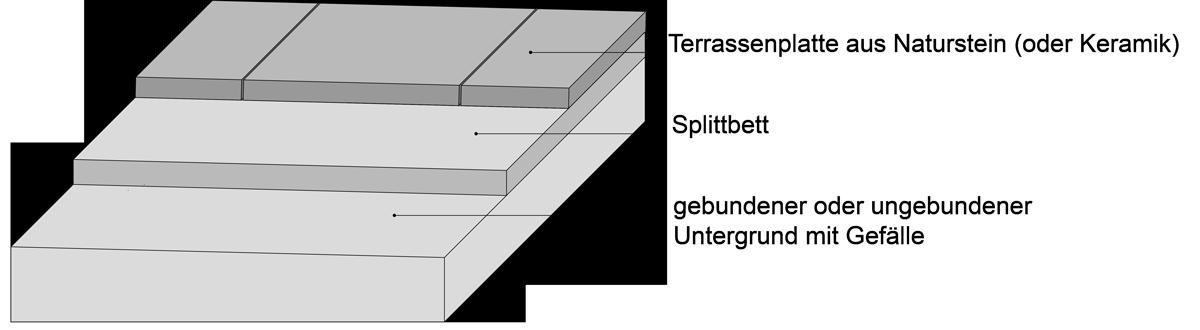 terrassenplatten auf splitt verlegen schritt f r schritt. Black Bedroom Furniture Sets. Home Design Ideas